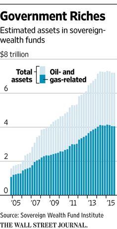 The Trouble With Sovereign-Wealth Funds - WSJ
