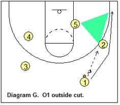 Basketball Offense - Triangle Offense, Coach's Clipboard Basketball Coaching and Playbook Youth Basketball Drills, Basketball Plays, Basketball Coach, High Jump, Best Player, Coaching, How To Become, Triangle, Clipboard