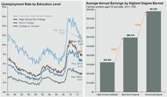 Education Still Matters . . . If you want a decent paying job.