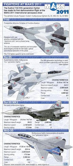 New fighter planes of the Russian Air Force participating in MAKS 2011. Infographic from Itar-Tass