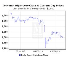 Buying Gold Coins - American Eagle Gold Coin - Gold Eagle Coins - Golden Eagle Coins $1508. 5-14-2013