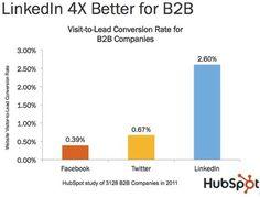 LinkedIn 4x Better for B2B than Facebook or Twitter.