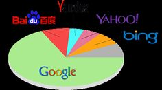 Percentuali d'uso mondiale dei Motori di Ricerca #SearchEngine - www.cosedelweb.it/come-fare-seo-su-bing