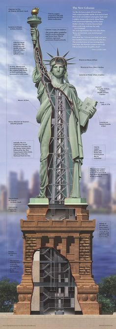 Pretty interesting breakdown of the Statue of Liberty. Bigger picture inside the post. Courtesy of Design You Trust