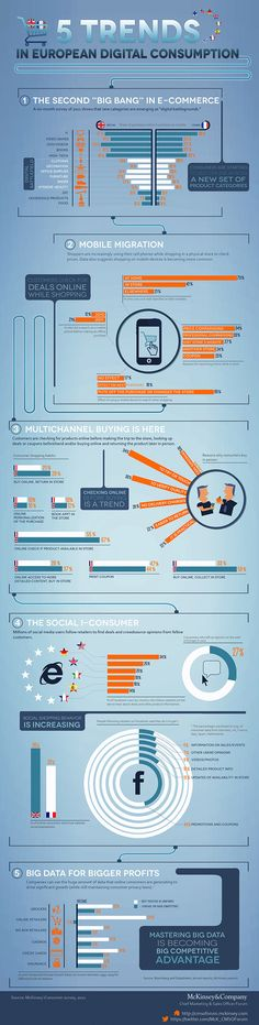 Infographic: Five digital trends shaking up Europe | Chief Marketing & Sales Officer Forum | McKinsey