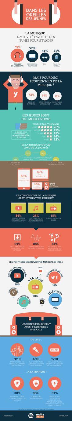 infographie : les jeunes et la musique selon meltygroup – l'esthétique