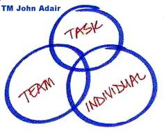 This simple diagram describing three components of effective leadership was incredibly applicable when I was a Summer Camp Program Manager. The key is to be in the sweet spot, where we simultaneously accomplish the task, build the team, and develop the individual. Too much focus on one area of the circle creates an unhealthy balance.--Brad