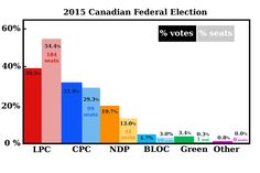 This graph illustrates the disproportionality between votes cast and seats won Us Electoral System, Political System, Political Party, Civil Rights, How To Become, It Cast, Politics, Canada