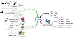 mapa mental verbo - Pesquisa Google