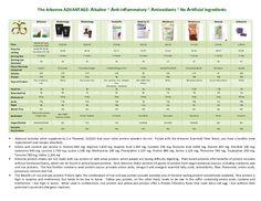 Protein comparison form 2012 LaurenWarnerNewCumberland.arbonne.com