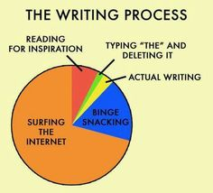Writers say they love to write and then when we actually do it...