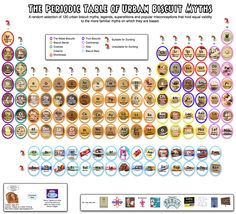 The periodic table of dessert closeups website also has food periodic table of urban biscuits myths urtaz Image collections