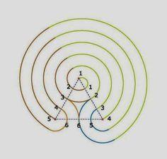 [How to draw the Indian Chakra Vyuha labyrinth. Labyrinth Maze, Meditation Garden, Tips & Tricks, Ancient Symbols, Land Art, Sacred Geometry, Blackwork, Drawings, Chakras