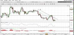 Video Analisi Forex del 16/06/2014