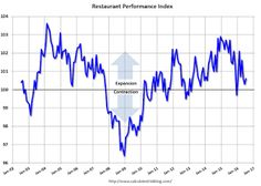 Restaurant Performance Index increased slightly in July