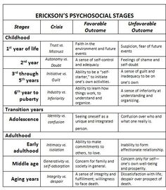 erik erikson stages of development chart | Here is Erikson's theory, as it…