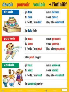 pouvoir vouloir devoir - conjugaison (image only) - Use this with Blanc Unit 3 Lesson French Verbs, French Grammar, French Phrases, French Language Lessons, French Language Learning, German Language, Spanish Lessons, Japanese Language, Spanish Language