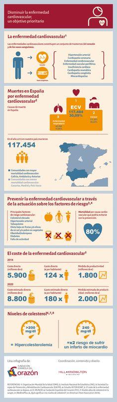 Las enfermedades cardiovasculares, 4,3 mill. de fallecimientos en Europa