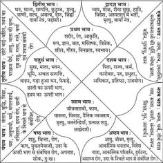 Astrology Hindi, Medical Astrology, Astrology Books, Learn Astrology, Astrology Chart, Astrology Signs, Astrology Planets, Astrology Houses, Vedic Mantras