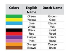 Learn German, Learn French, Learn English, Dutch Phrases, Dutch Words, Dutch Language, Language Study, Dutch Netherlands, Netherlands