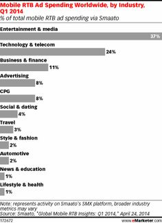 Entertainment Grabs Biggest Share of Mobile RTB Ad Spend Worldwide http://www.emarketer.com/Article/Entertainment-Grabs-Biggest-Share-of-Mobile-RTB-Ad-Spend-Worldwide/1010818/2#sthash.TQmePqSm.dpuf