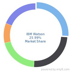IBM Watson market share in Machine Learning is about 25.99%