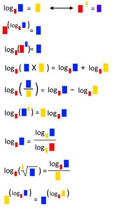 Représentation visuelle des logarithmes et leurs propriétés.