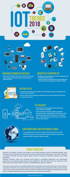 Infographic: Top IoT Trends Transforming Business in 2018 4 Industrial Revolutions, Cloud Computing Technology, Iot Projects, Fourth Industrial Revolution, Cloud Data, Data Processing, Mind Over Matter, Instructional Design, Digital Trends