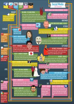 A look back at 2011 in social - infographic