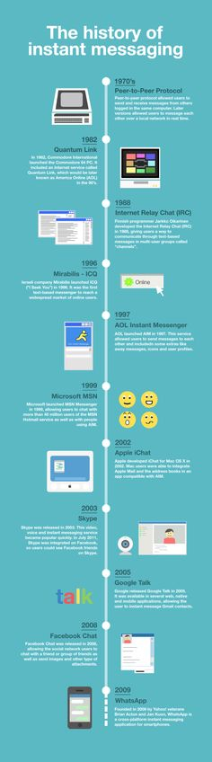 History of Instant Messaging Timeline - Technology Blogged Exclusive.