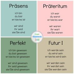 German Verb Tenses
