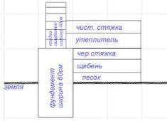 Картинки по запросу Bar Chart, Diagram