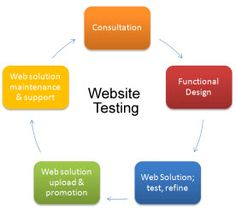 Quick Tips To Mobile Friendly Websites