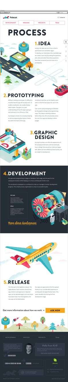 Polecat 2.0 by Keepa - Great illustration of design and development process. #infographics