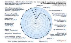 Calidad del agua para consumo en España, por tipo de sustancia