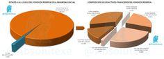 Estado del Fondo de Reserva de la Seguridad Social a 31-12-2012 (con origen de los activos financieros) http://yfrog.com/mqfs4p