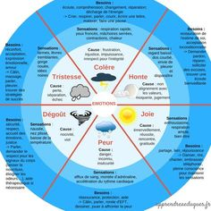 The wheel of emotions: a tool of emotional intelligence and non-violence for children - psy Autism Education, Education Positive, Emotions Wheel, Intelligent Technology, Technology Definition, Burn Out, Brain Gym, Learn French, French Language