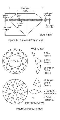 Routine Life Measurements: Diamonds 4c Grading (Cut