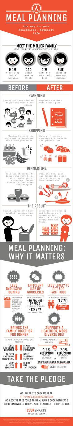 Meal Planning Infographic - #Dietitian #healthyeating http://www.cooksmarts.com/cs-blog/2013/08/our-new-meal-planning-awareness-program/#.Uy68xmfNuM8