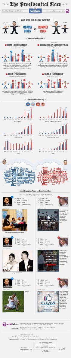 Sosyal medyayı kasıp kavuran ABD seçimlerinde adaylar, Facebook'u nasıl kullandı? İşte Obama ve Romney'nin Facebook'ta neler yaptığını gösteren bir infografik...