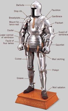 Anatomy of Armour: 15th Century Gothic -- myArmoury.com