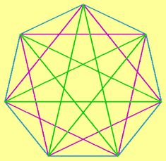 The heptagram also relates to the seven chakras of the body. These are the energy nodes that rise up the course of the spine from the basal node, where is coiled the Kundalini serpent, to the point at the top of the head. The mundane well-being of the body and its aura are linked to the chakras. The heptagram is symbolic of this balanced, flowing of bodily energies and of health. It is a symbol relating to healing and dynamic balance of the body physic.