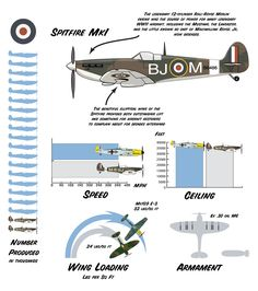 Supermarine Spitfire Mk I Ww2 Aircraft, Fighter Aircraft, Military Jets, Military Aircraft, Military Weapons, Spitfire Supermarine, Old Planes, Focke Wulf, The Spitfires