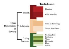 Global Multidimensional Poverty Index