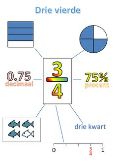 √ Converting Fractions to Decimals Worksheet Template . 5 Converting Fractions to Decimals Worksheet Template . 31 Activities and Resources for Teaching Fractions In the Fractions To Decimals Worksheet, Math Fractions, Teaching Fractions, Primary Maths, Primary School, Math Work, Math For Kids, School Hacks, Math Activities