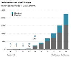 """""""@Yukiko Otsu S Llaneras: En 2011 solo se casaron 9 menores de 16 años; todo chicas. Gráfico de matrimonios por edad – INE"""