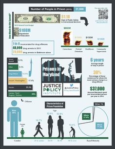 Some data behind Maryland's prison system. Learn more at JusticePolicy.org/MarylandMonth