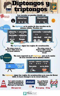 Hiatos y diptongos | Piktochart Infographic Editor
