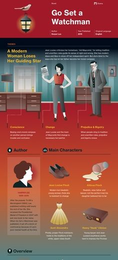 Infographic for Go Set a Watchman