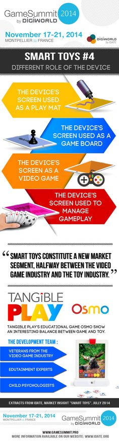 Infographic Smart Toys : Different role of the device Video Game Industry, Montpellier, New Market, Infographics, Board Games, Marketing, Toys, Activity Toys, Infographic